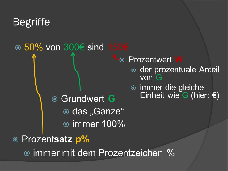 """Begriffe 50% von 300€ sind 150€ Grundwert G das """"Ganze immer 100%"""