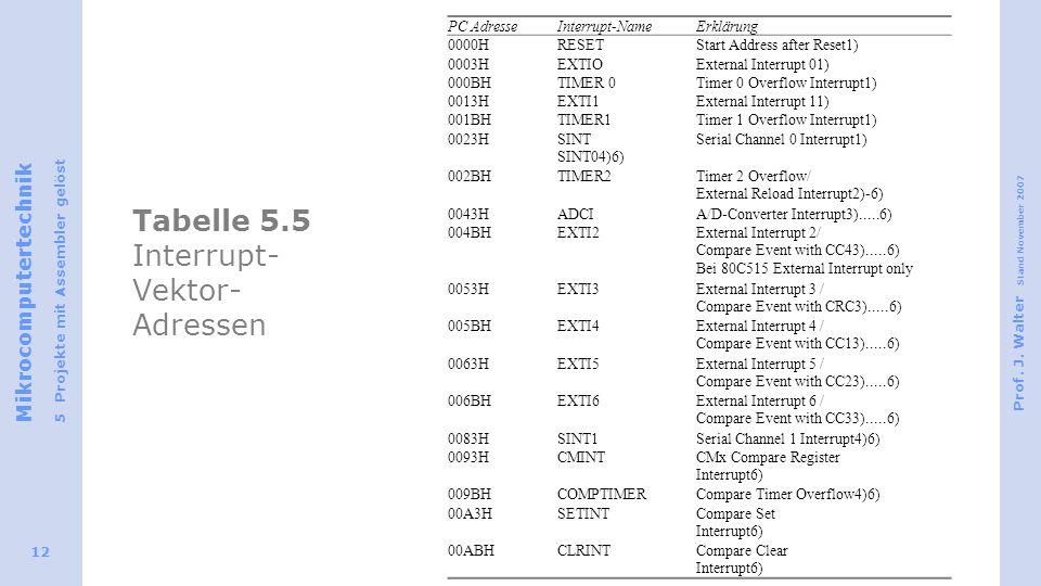 Tabelle 5.5 Interrupt-Vektor-Adressen