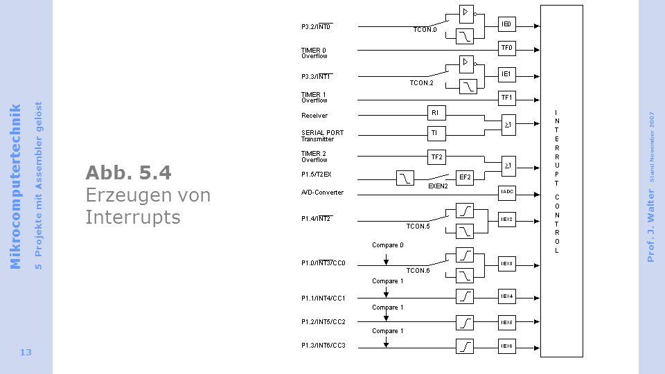 Abb. 5.4 Erzeugen von Interrupts