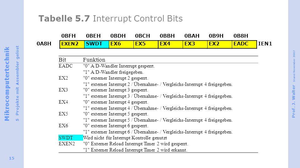 Tabelle 5.7 Interrupt Control Bits