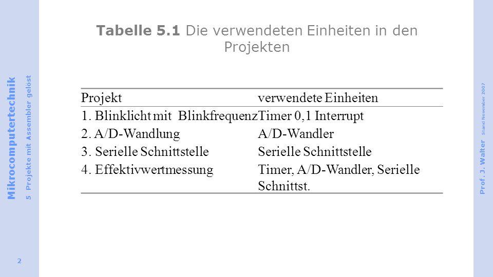 Tabelle 5.1 Die verwendeten Einheiten in den Projekten