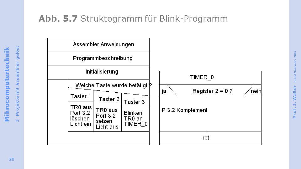 Abb. 5.7 Struktogramm für Blink-Programm