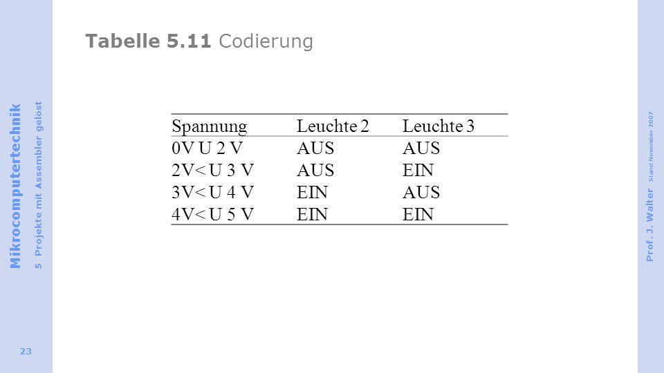 Tabelle 5.11 Codierung Spannung Leuchte 2 Leuchte 3 0V U 2 V AUS 2V< U 3 V EIN 3V< U 4 V 4V< U 5 V