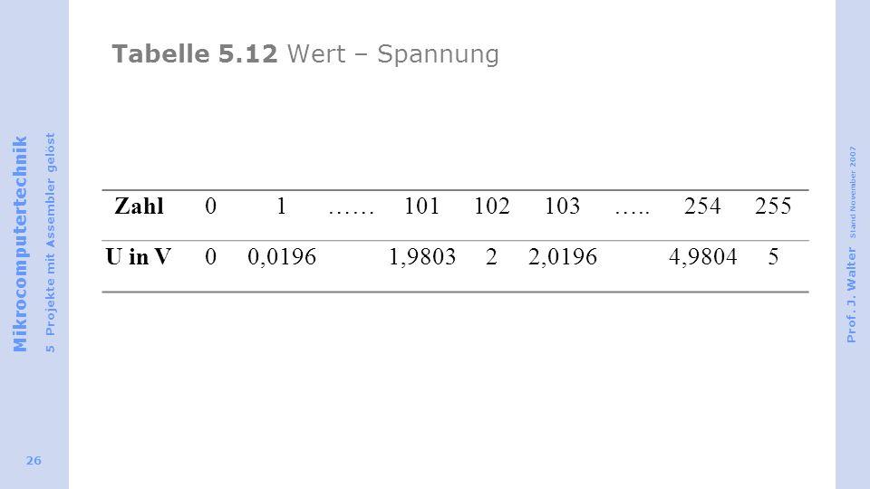 Tabelle 5.12 Wert – Spannung