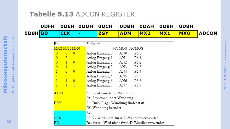 Tabelle 5.13 ADCON REGISTER