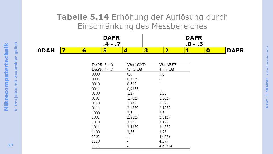 Tabelle 5.14 Erhöhung der Auflösung durch Einschränkung des Messbereiches