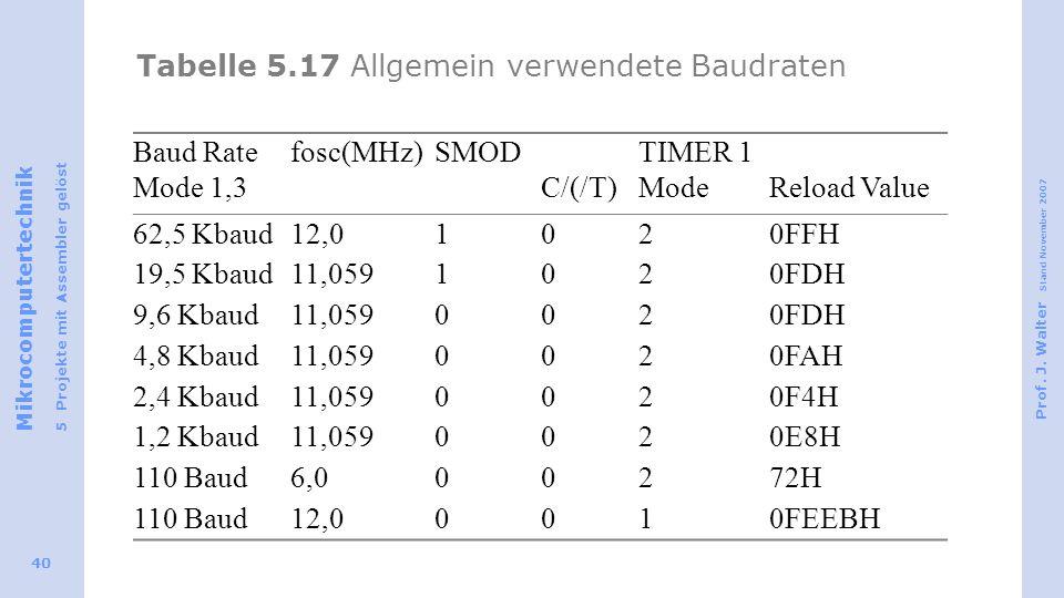 Tabelle 5.17 Allgemein verwendete Baudraten