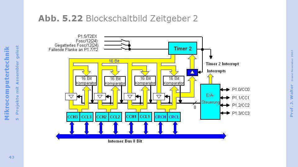Abb. 5.22 Blockschaltbild Zeitgeber 2