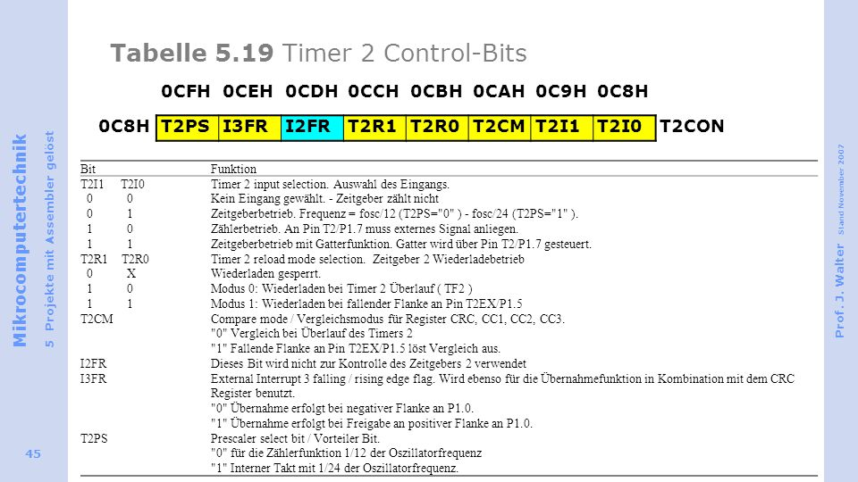 Tabelle 5.19 Timer 2 Control-Bits