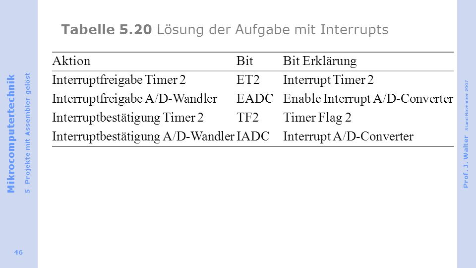 Tabelle 5.20 Lösung der Aufgabe mit Interrupts