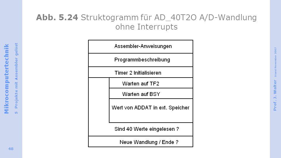 Abb. 5.24 Struktogramm für AD_40T2O A/D-Wandlung ohne Interrupts