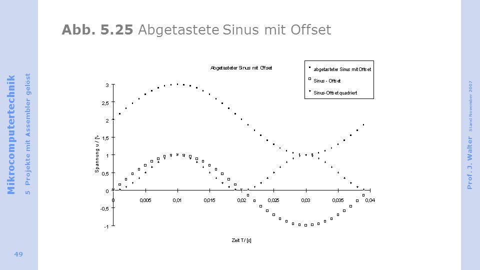 Abb. 5.25 Abgetastete Sinus mit Offset