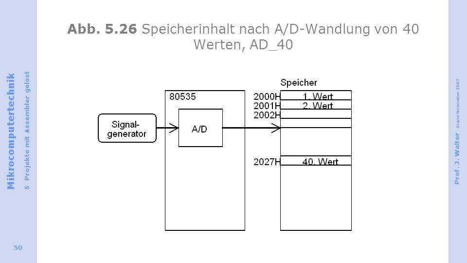 Abb. 5.26 Speicherinhalt nach A/D-Wandlung von 40 Werten, AD_40