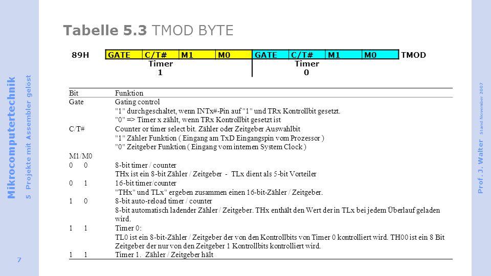 Tabelle 5.3 TMOD BYTE 89H GATE C/T# M1 M0 TMOD Timer 1 Timer 0 Bit