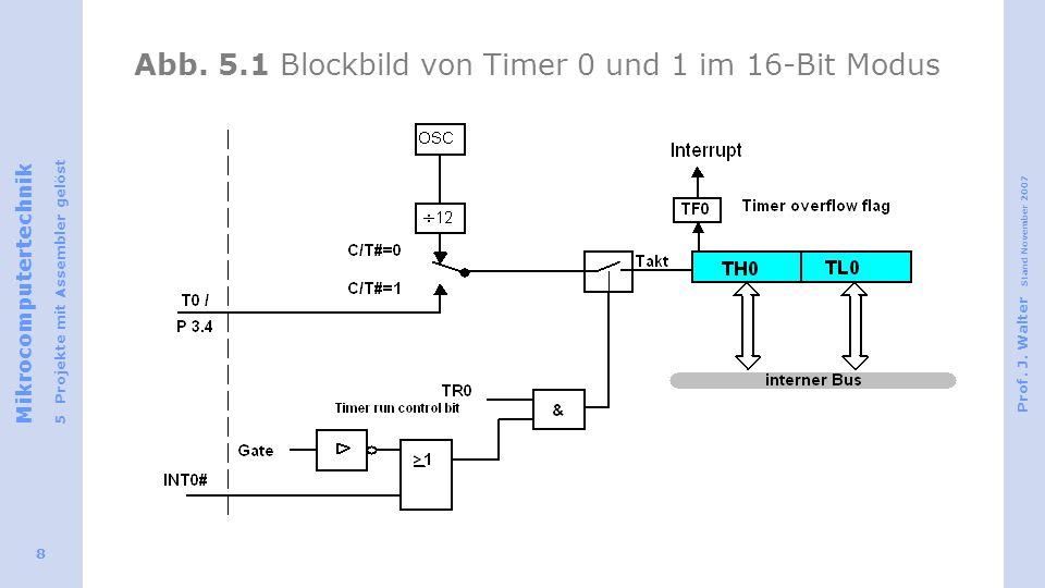 Abb. 5.1 Blockbild von Timer 0 und 1 im 16-Bit Modus