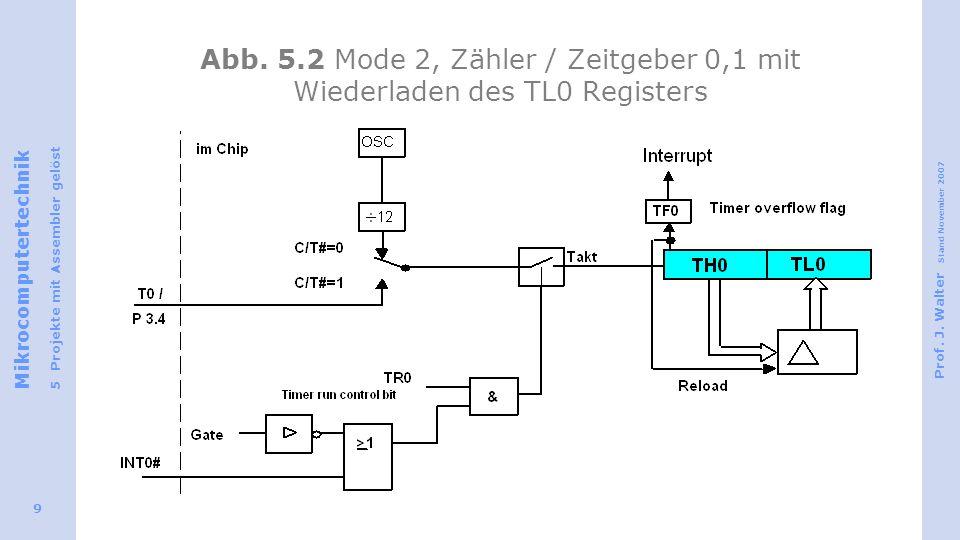 Abb. 5.2 Mode 2, Zähler / Zeitgeber 0,1 mit Wiederladen des TL0 Registers