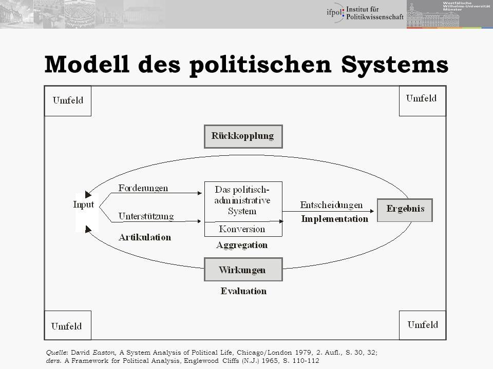 Modell des politischen Systems
