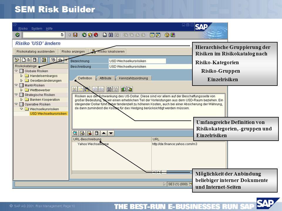 SEM Risk Builder Hierarchische Gruppierung der Risiken im Risikokatalog nach. Risiko-Kategorien. Risiko-Gruppen.