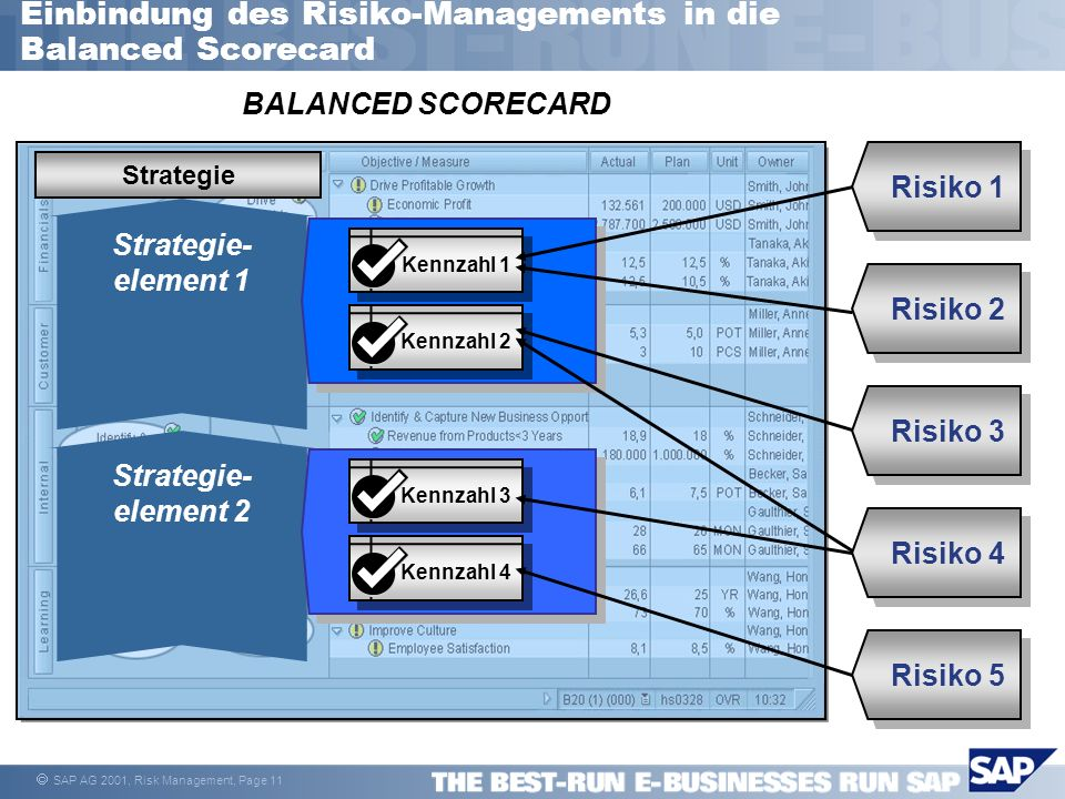 Einbindung des Risiko-Managements in die Balanced Scorecard