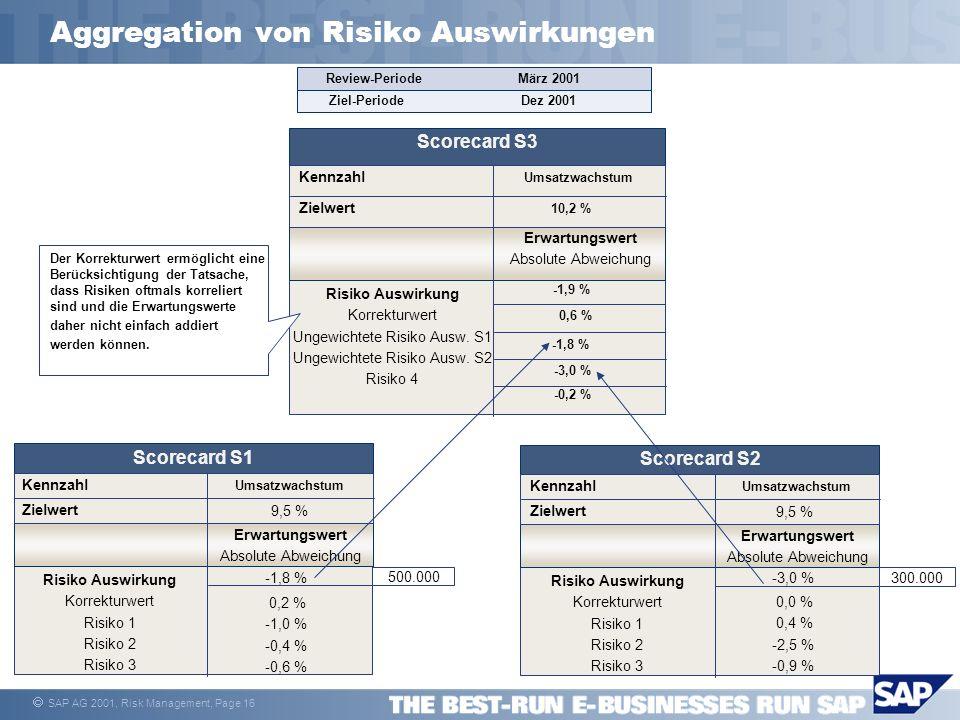 Aggregation von Risiko Auswirkungen