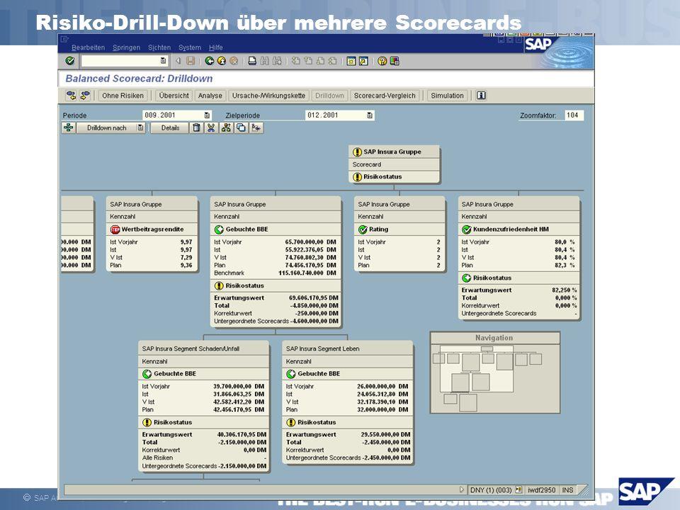 Risiko-Drill-Down über mehrere Scorecards