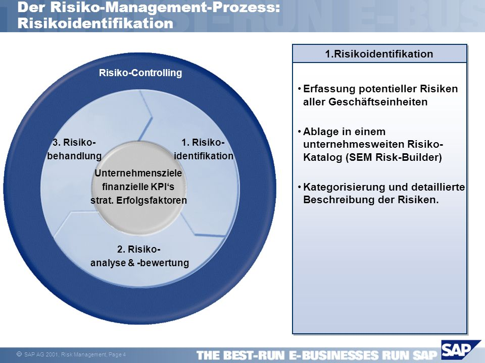 Der Risiko-Management-Prozess: Risikoidentifikation