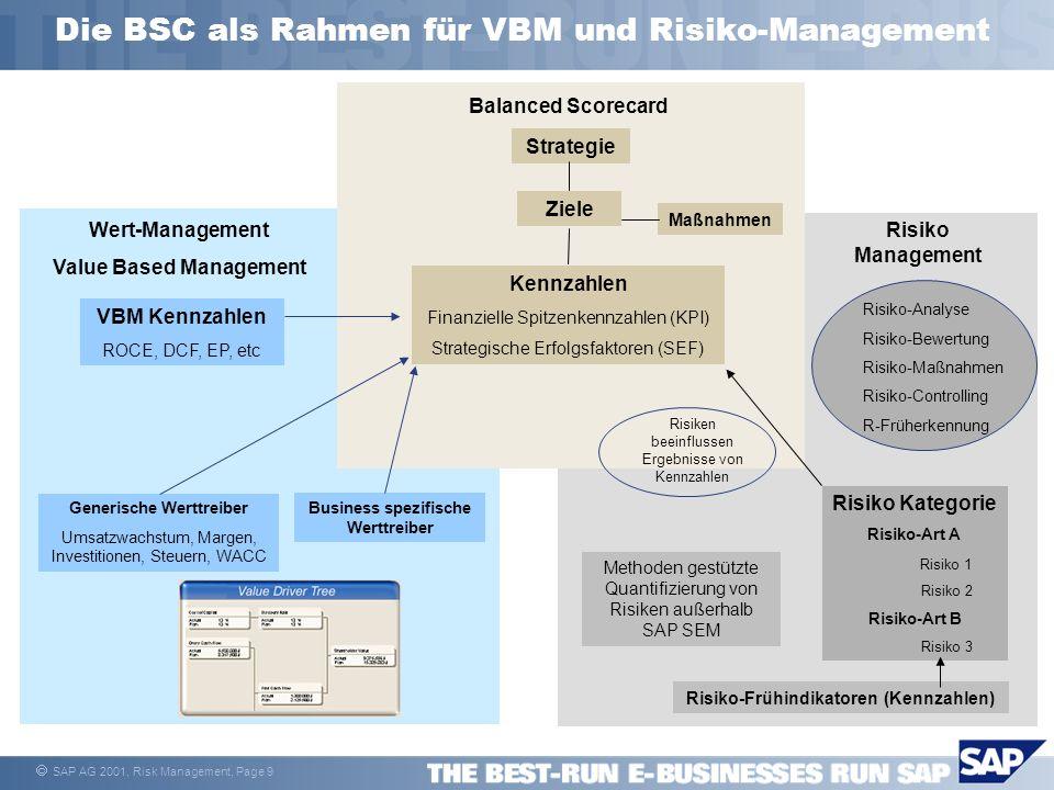 Die BSC als Rahmen für VBM und Risiko-Management