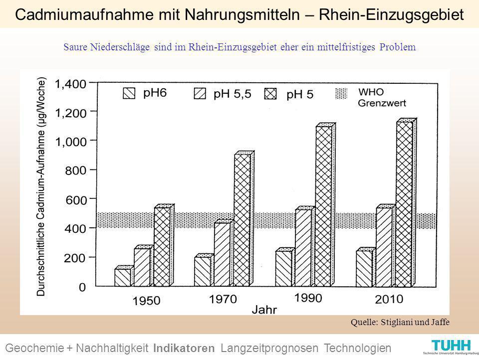 Cadmiumaufnahme mit Nahrungsmitteln – Rhein-Einzugsgebiet
