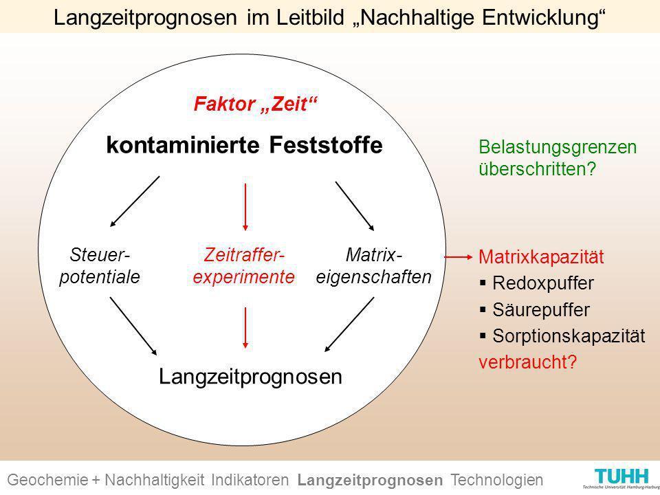 """Langzeitprognosen im Leitbild """"Nachhaltige Entwicklung"""