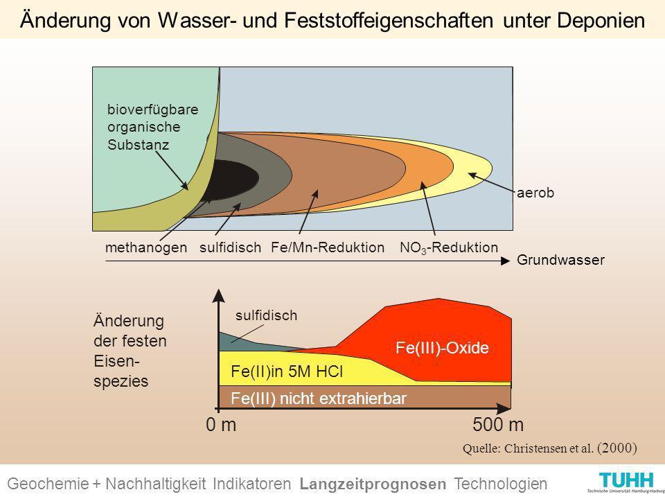 Änderung von Wasser- und Feststoffeigenschaften unter Deponien