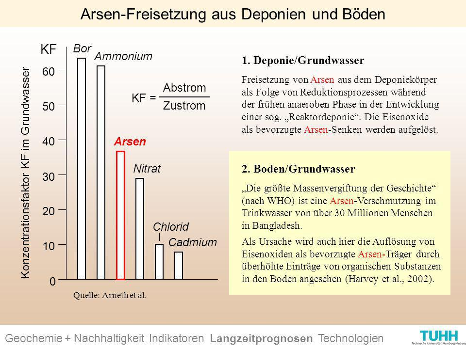 Arsen-Freisetzung aus Deponien und Böden