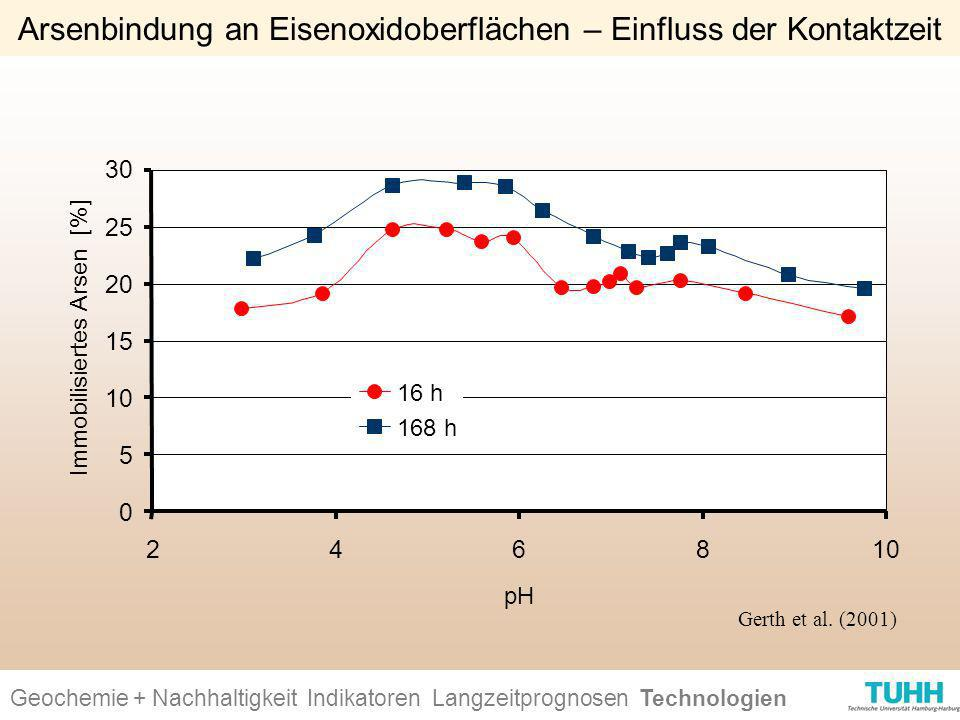 Arsenbindung an Eisenoxidoberflächen – Einfluss der Kontaktzeit