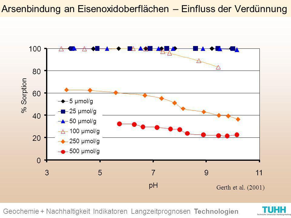 Arsenbindung an Eisenoxidoberflächen – Einfluss der Verdünnung