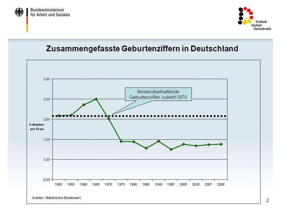 Zusammengefasste Geburtenziffern in Deutschland