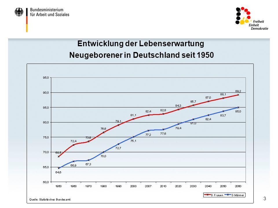 Entwicklung der Lebenserwartung Neugeborener in Deutschland seit 1950
