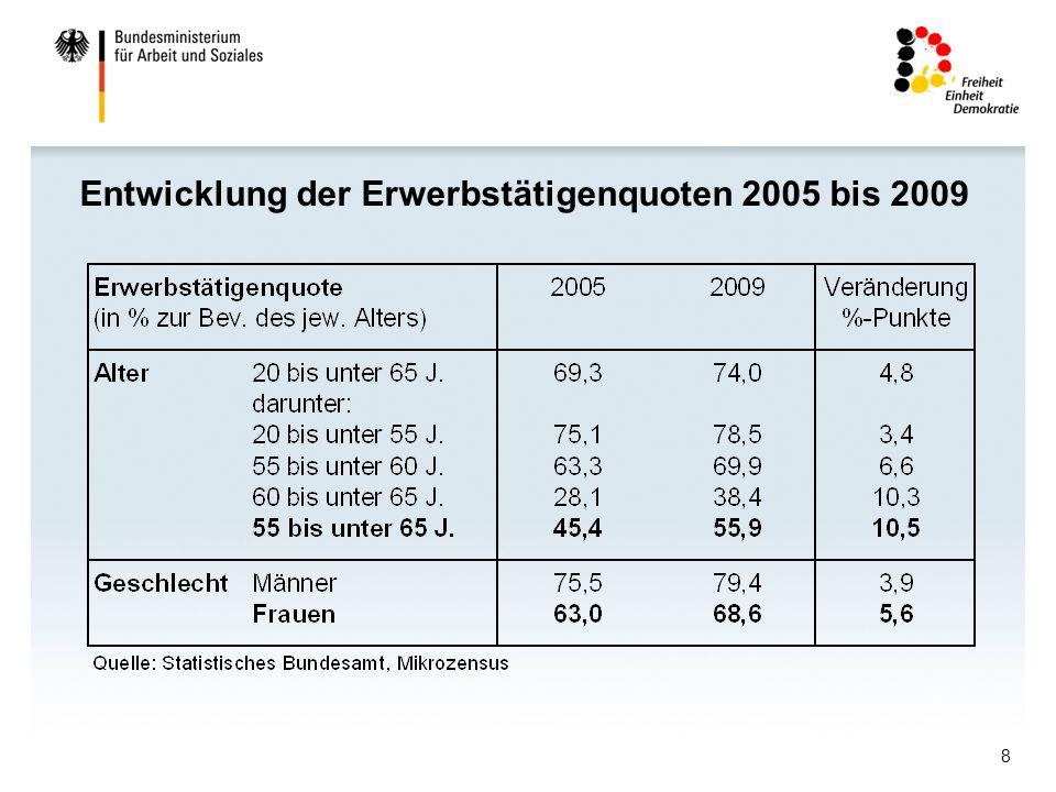 Entwicklung der Erwerbstätigenquoten 2005 bis 2009