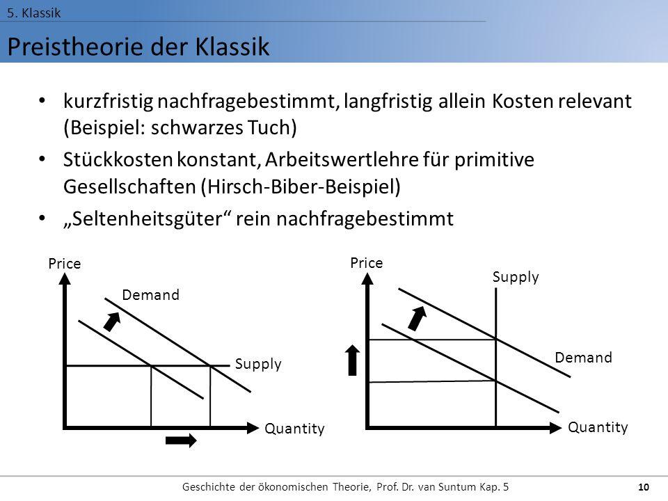 Preistheorie der Klassik
