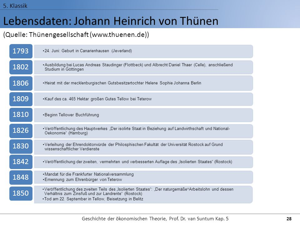 Lebensdaten: Johann Heinrich von Thünen