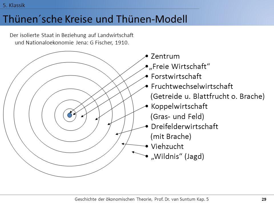 Thünen´sche Kreise und Thünen-Modell