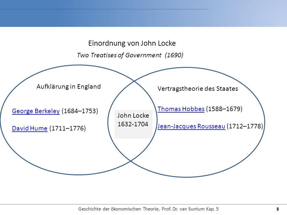 Einordnung von John Locke