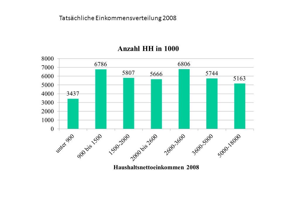 Tatsächliche Einkommensverteilung 2008