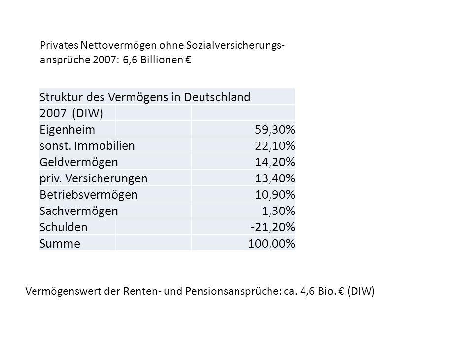 Struktur des Vermögens in Deutschland 2007 (DIW) Eigenheim 59,30%