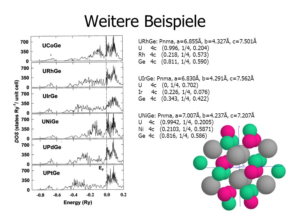 Weitere Beispiele URhGe: Pnma, a=6.855Å, b=4.327Å, c=7.501Å
