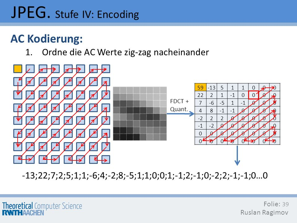 JPEG. Stufe IV: Encoding