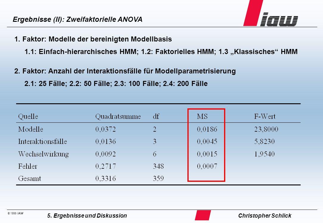 Ergebnisse (III): Boxplots aus zweifaktorieller ANOVA