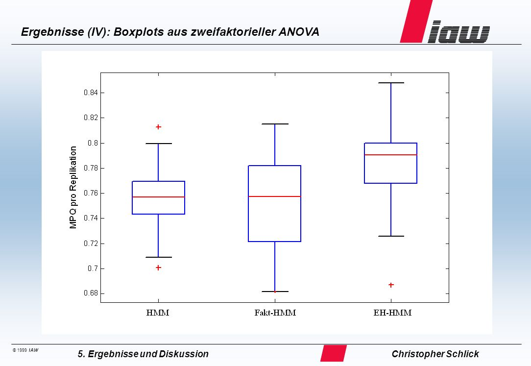 Ergebnisse (V): Boxplots aus zweifaktorieller ANOVA