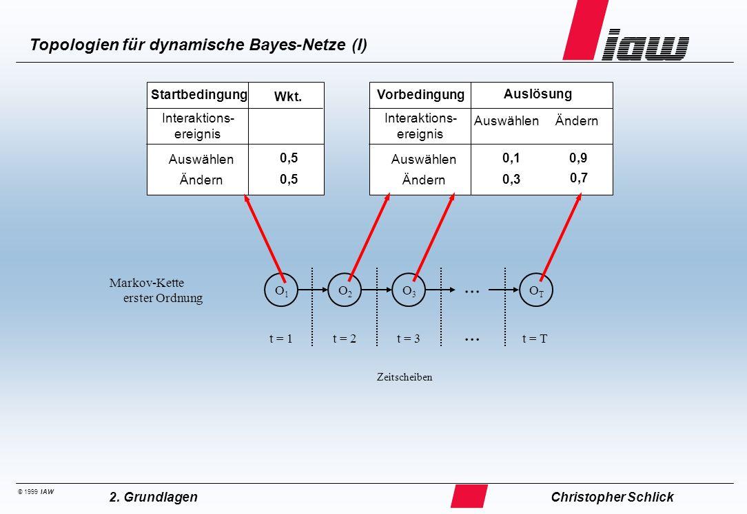 ... Topologien für dynamische Bayes-Netze (II) Interaktions- ereignis