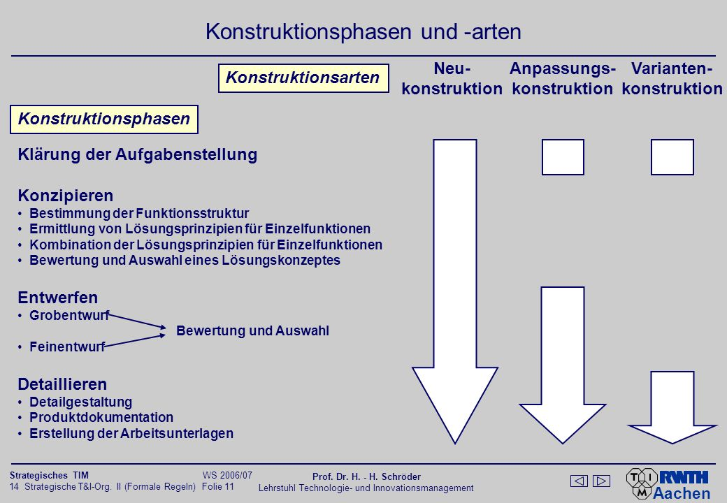 Organisationstypen für Produktinnovationen