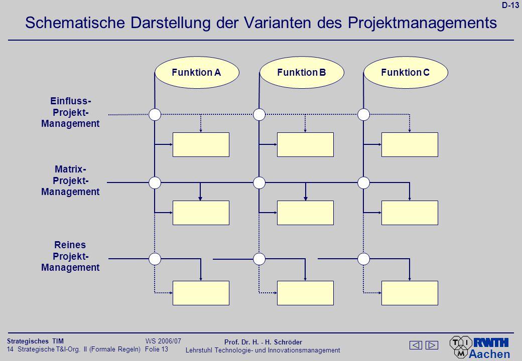 Beurteilung der Projektmanagement-Formen