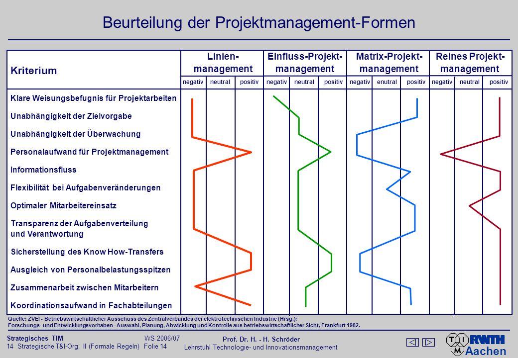 Varianten des Venture Management